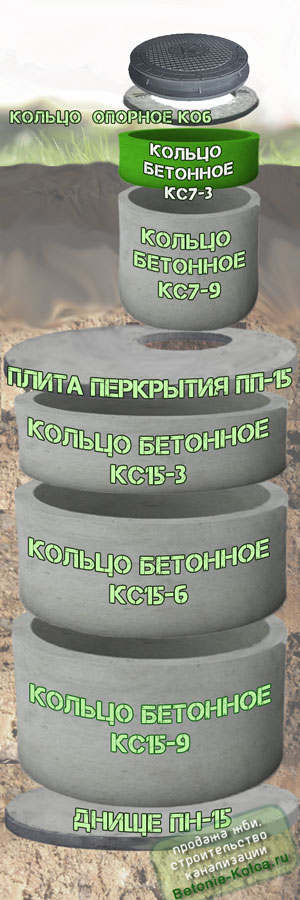 Схема септика из бетонных колец КС7-3 - кольцо горловины